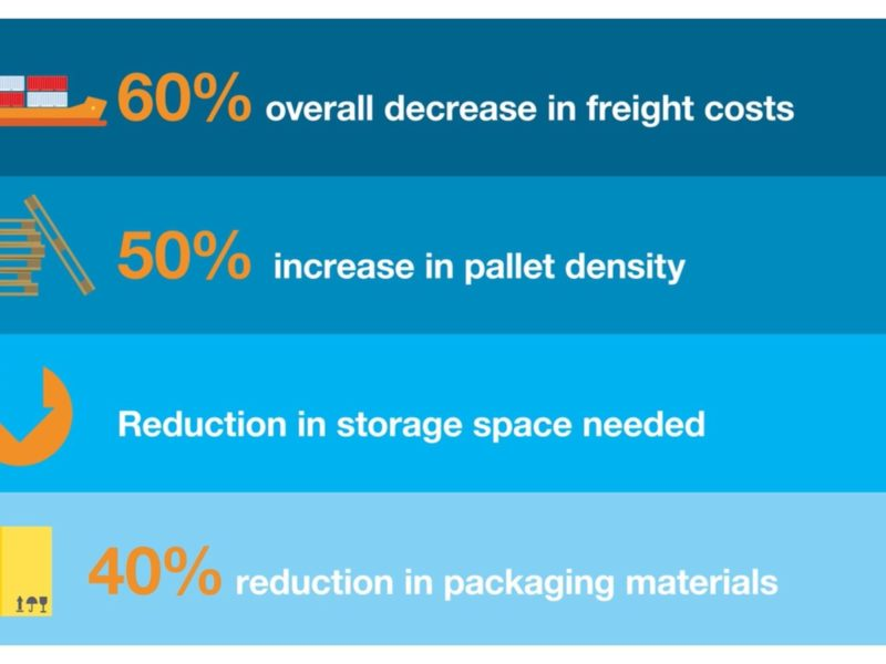 How Fortune 500 companies are setting the new standard by opting to establish a packaging SYSTEM