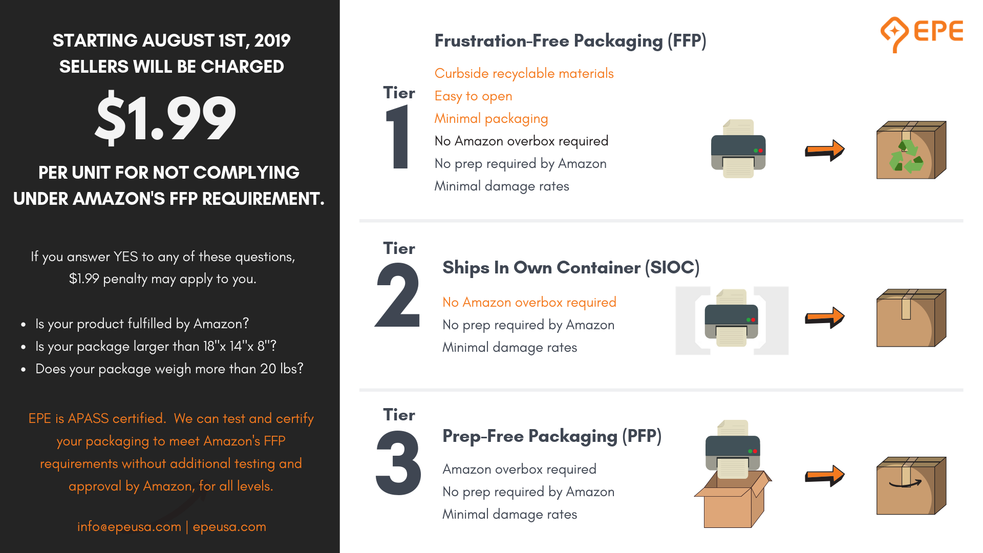 What Is Amazon's Frustration Free Packaging Details