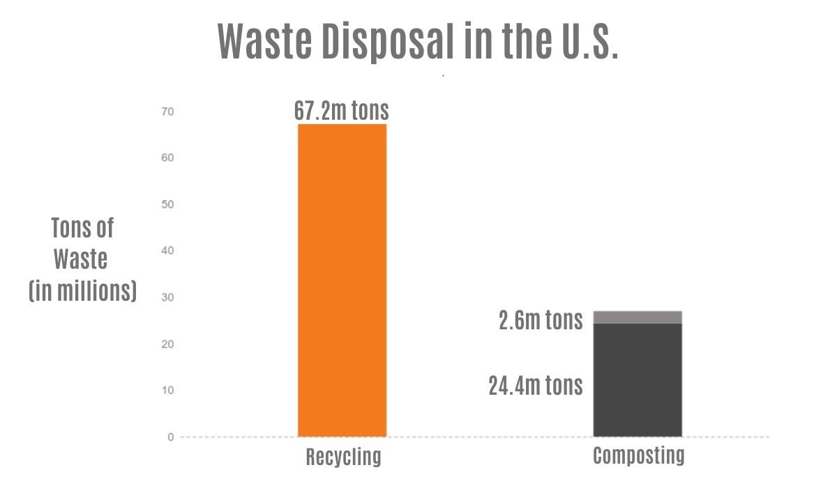 Graph of Waste Disposal in U.S.